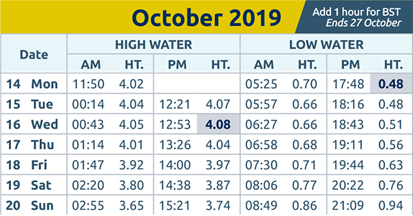 Southend Standard: Tide Times 14th Oct 2019